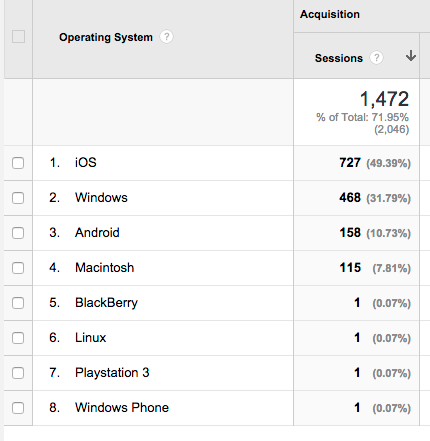 Mobile Organic traffic to a site
